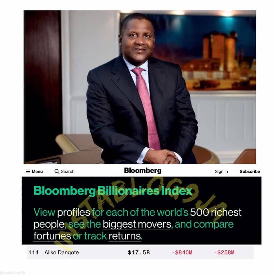 Aliko Dangote losses $900million in just 24 hours . . Billionaire businessman, Aliko Dangote, reportedly lost a whooping $900million on Friday, January 8, after his company, Dangote Industries Limited, emerged the biggest loser at the end of trading on the Nigerian Stock Exchange. . . According to Bloomberg Billionaires Index, his wealth fell from $18.4billion on Thursday to $17.5billion on Friday, making him the 114th wealthiest man in the world, down from 106th the previous day.